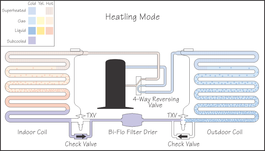 refrigeration basics heat pumps part 1 rh refrigerationbasics com piping diagram for water source heat pumps How Does a Heat Pump Work Diagram
