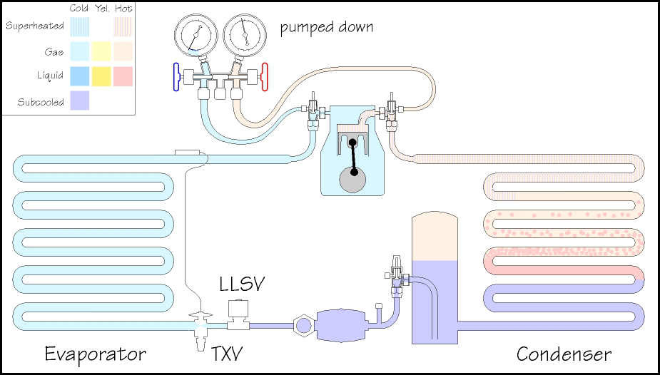 loop_llsv_pump_down_pd refrigeration basics controls part 4 pump down refrigeration system wiring diagram at soozxer.org