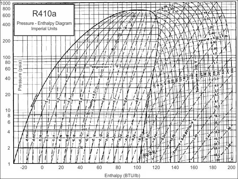 R134a P H Diagram Pdf Wiring Diagrams For Dummies
